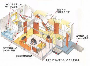 バリアフリー住宅のための住宅改修